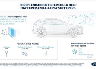 Ford ha sviluppato un nuovo filtro dell'aria per aiutare chi soffre di allergie e per ridurre la potenziale trasmissione di virus