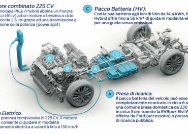 Ford produrrà il motore ibrido a Valencia!